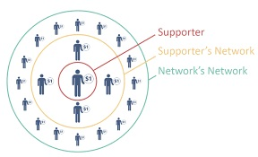 Chart showing impact of Peer to Peer fundraising